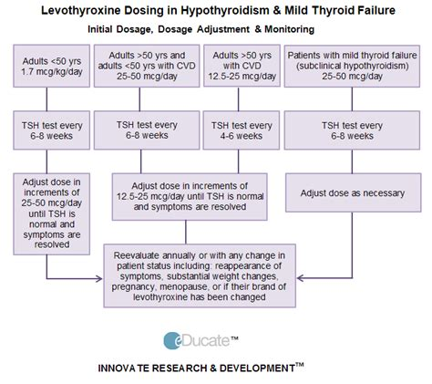 eDucate   Hypothyroidism overview