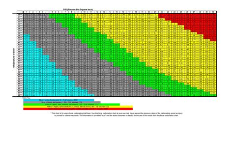 Carbonation Chart – Brew & Wine Hobby