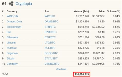 Cryptopia Review 2019 – Coins, Safety, Legitimacy, And