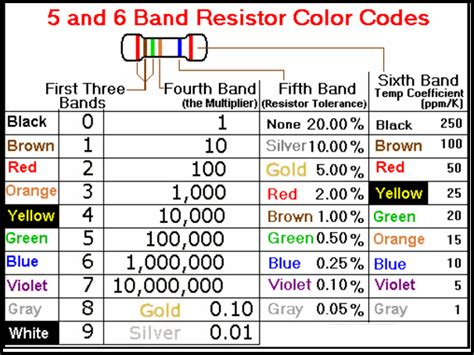 5 and 6 Band Resistor Color Codes Chart
